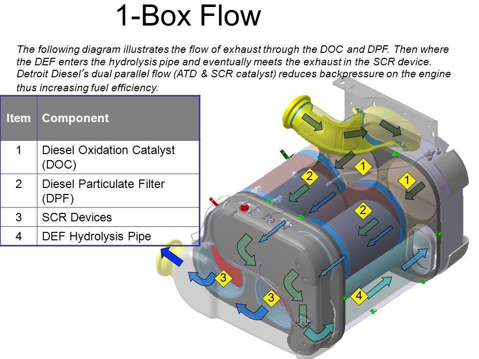 Dde Ea6804904756 - 1-box Dd13  Dd15